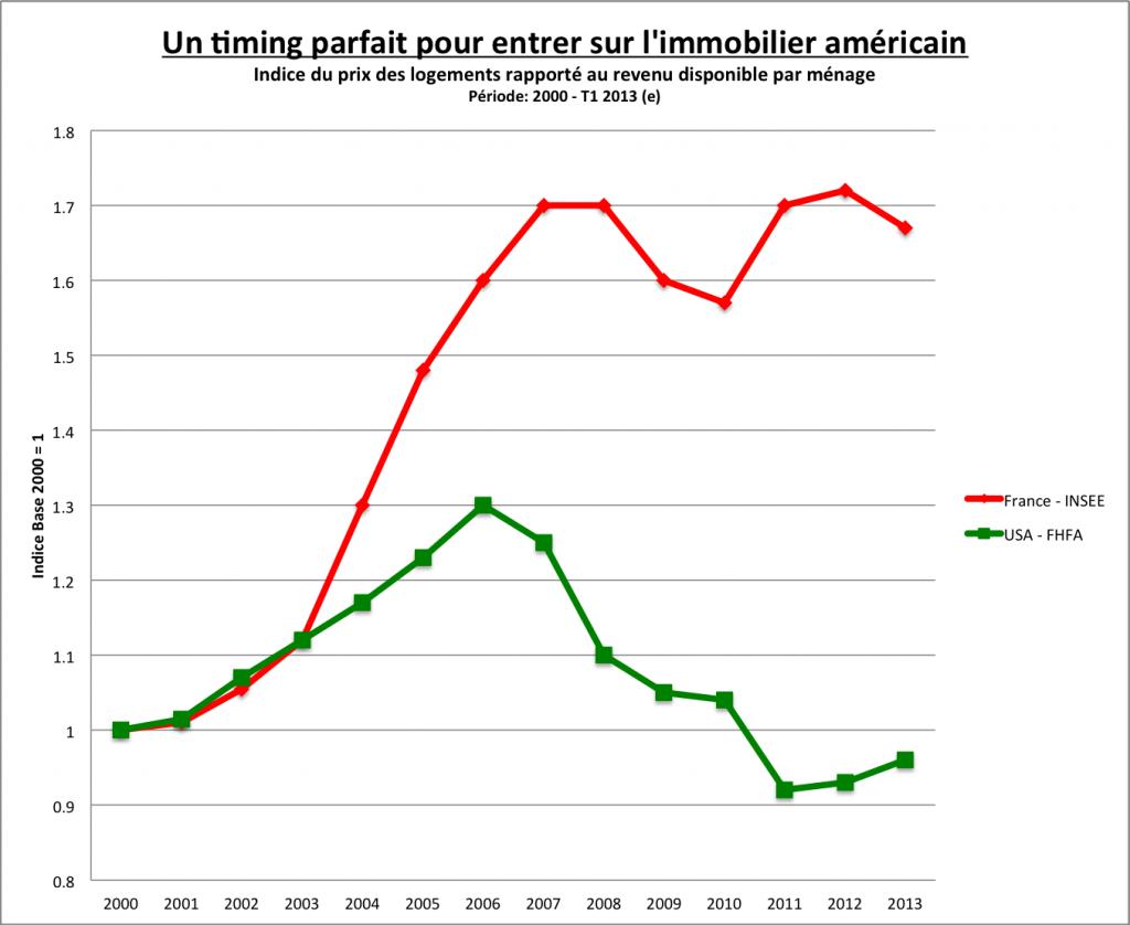 investir immobilier france